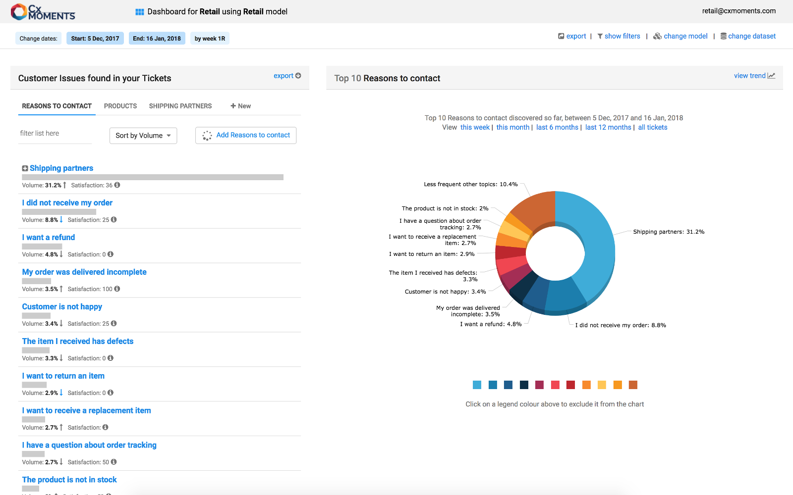 CX Moments dashboard view with Dixa integration
