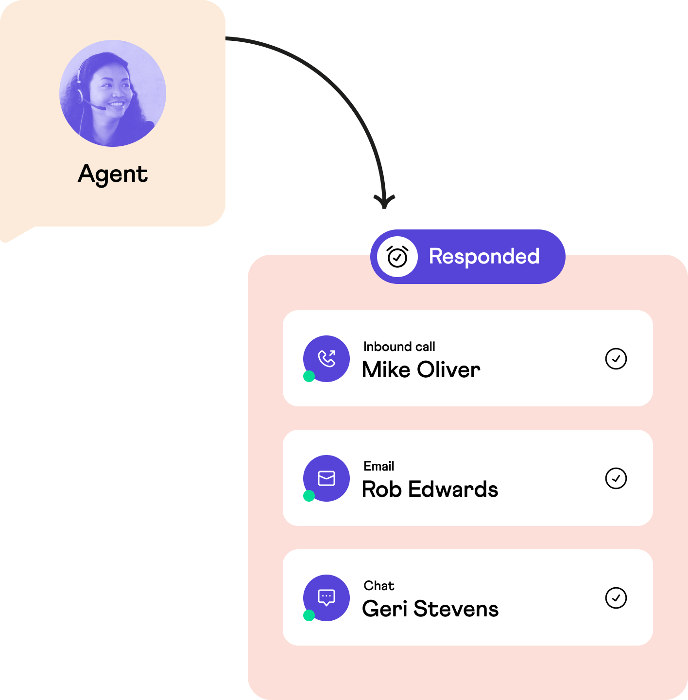 Agent efficiently responding to customers